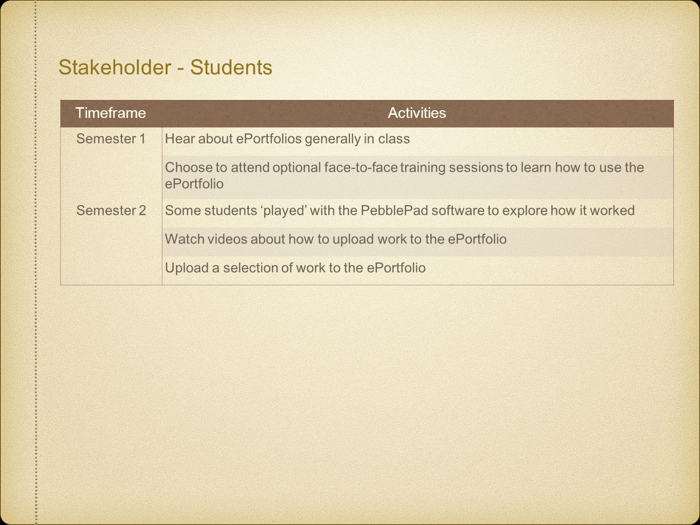 Stakeholder - Students