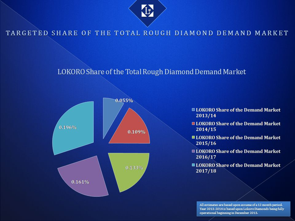 TARGETED SHARE OF THE TOTAL ROUGH DIAMOND DEMAND MARKET