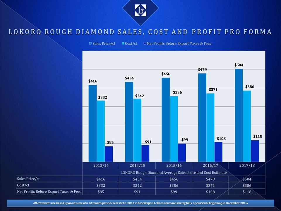 LOKORO ROUGH DIAMOND SALES, COST AND PROFIT PRO FORMA