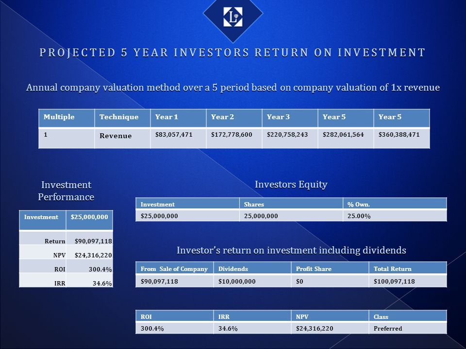 PROJECTED 5 YEAR INVESTORS RETURN ON INVESTMENT