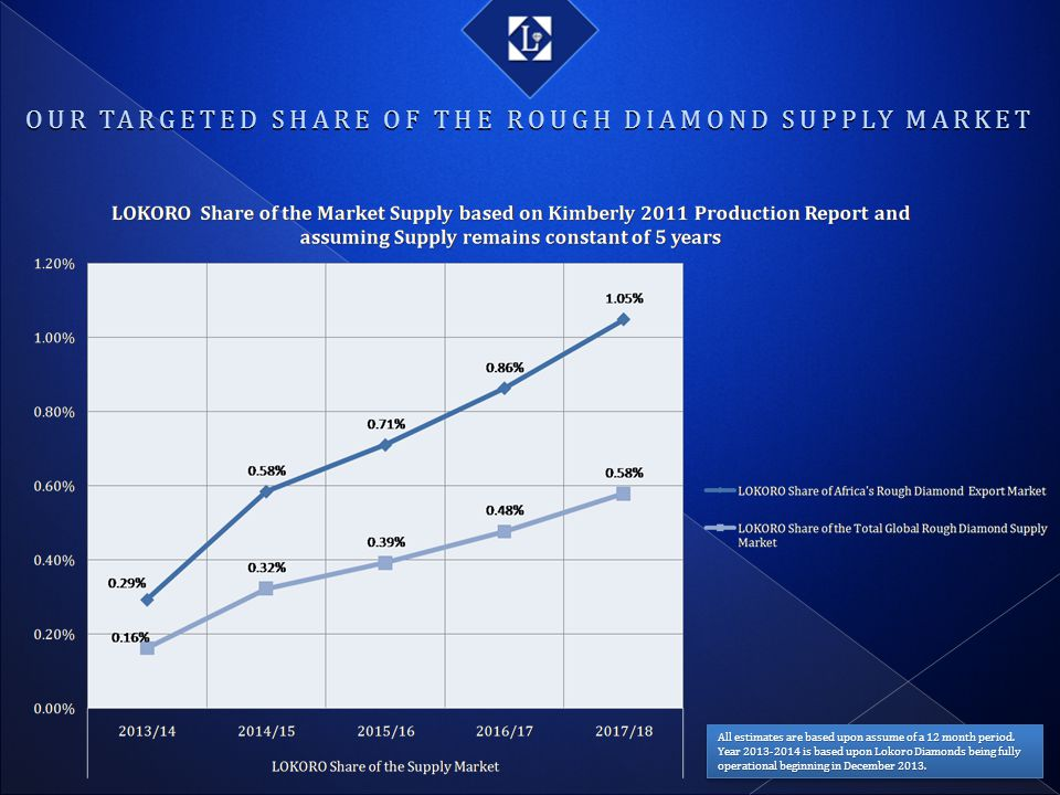 OUR TARGETED SHARE OF THE ROUGH DIAMOND SUPPLY MARKET