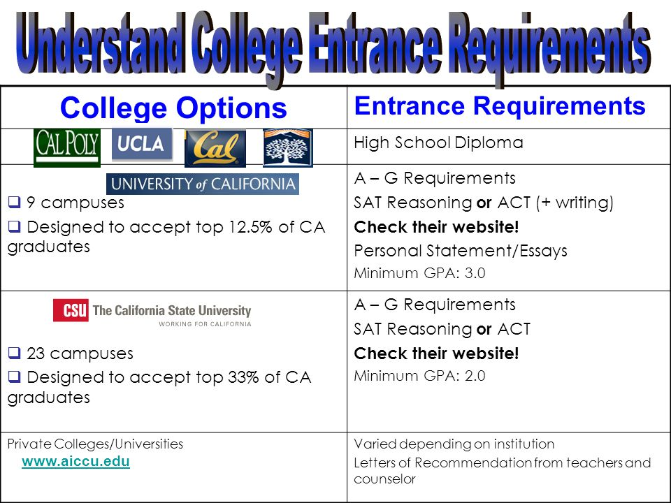 Understand College Entrance Requirements