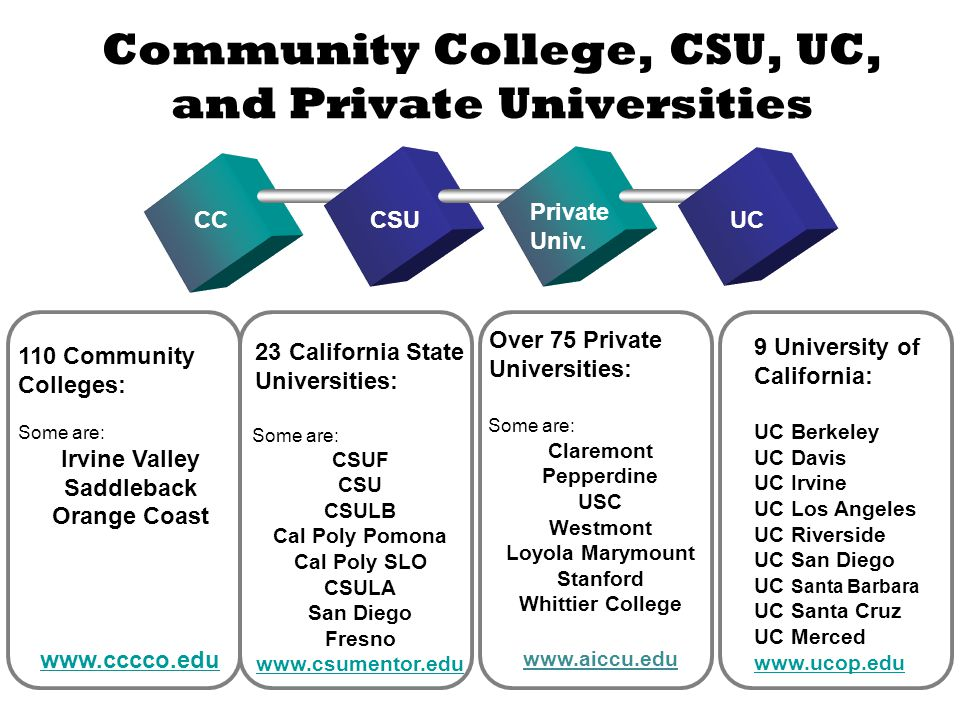 Community College, CSU, UC, and Private Universities