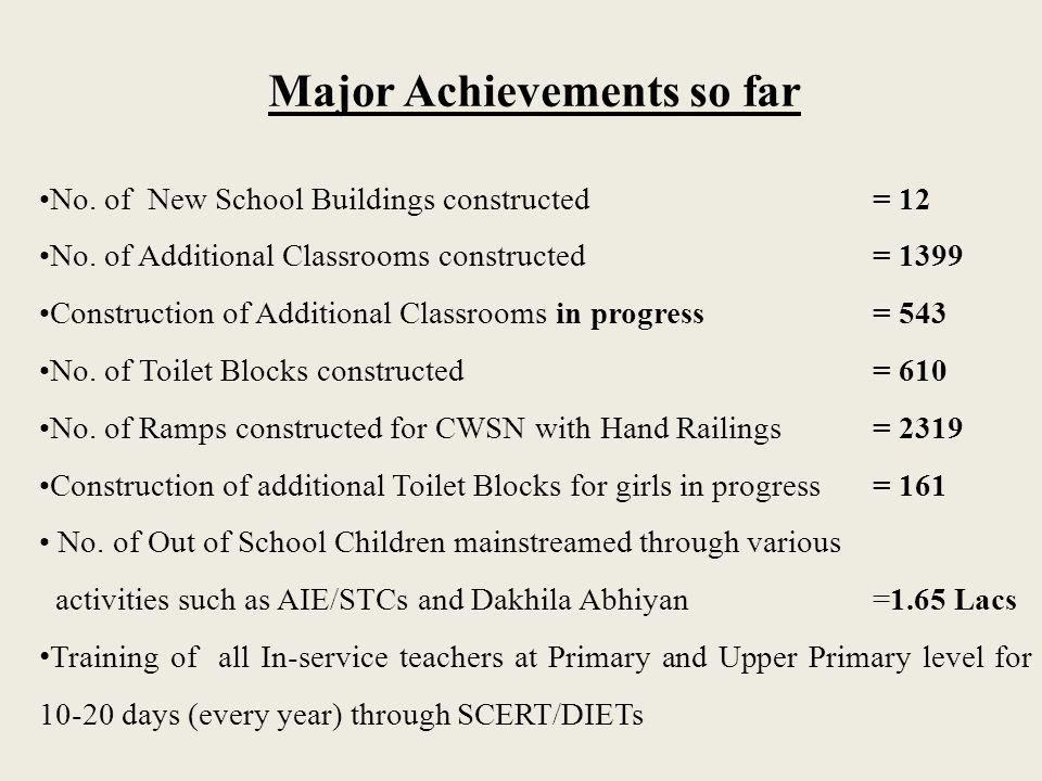 Major Achievements so far