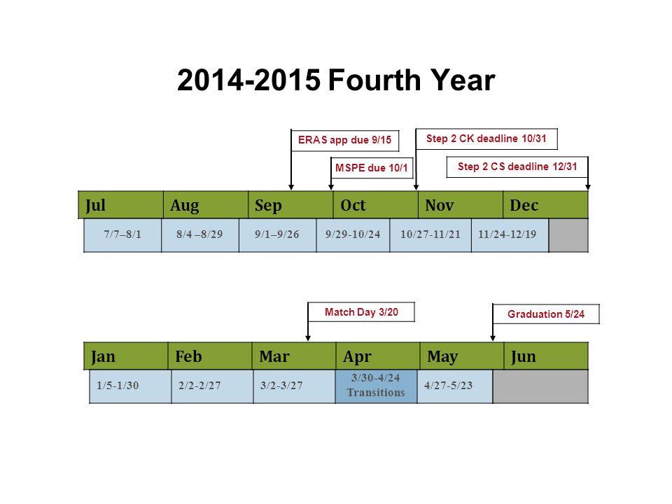 2014-2015 Fourth Year Jul Aug Sep Oct Nov Dec Jan Feb Mar Apr May Jun