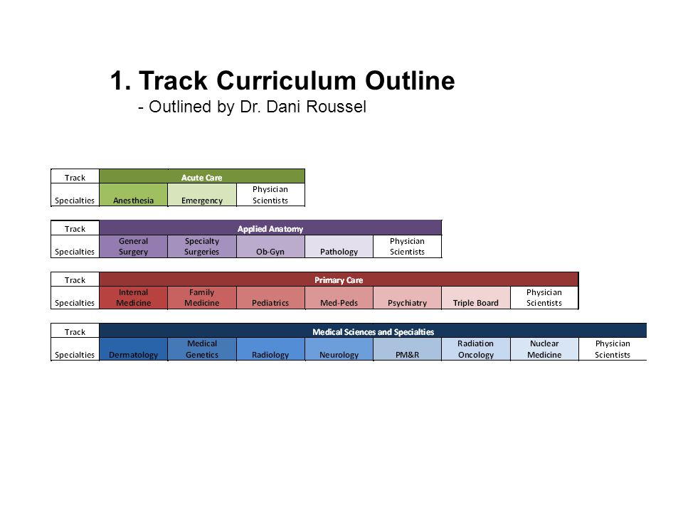1. Track Curriculum Outline