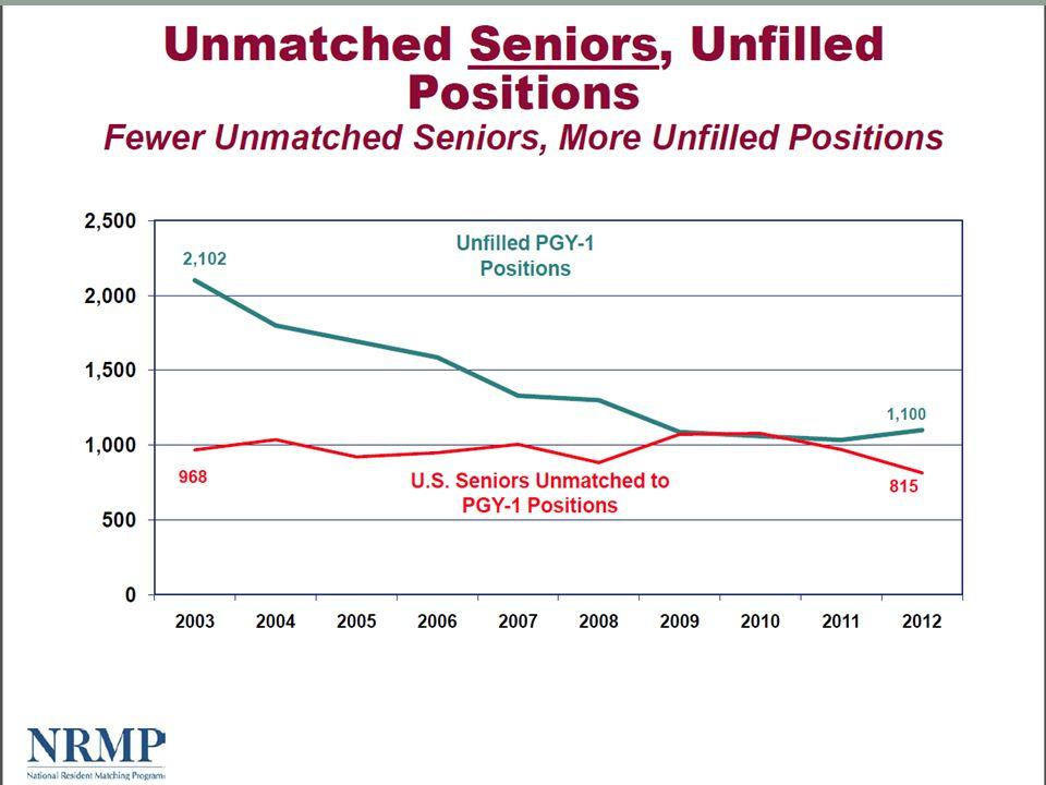 Unmatched Seniors vs. Unfilled positions NRMP 2002-2012