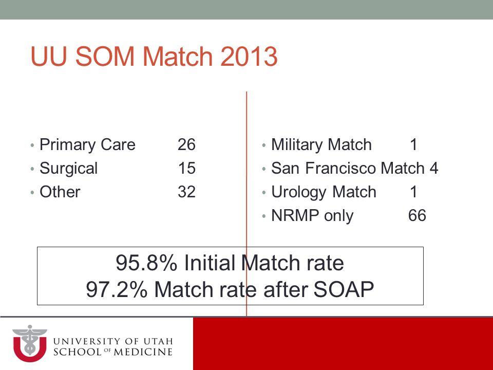 t UU SOM Match 2013 95.8% Initial Match rate