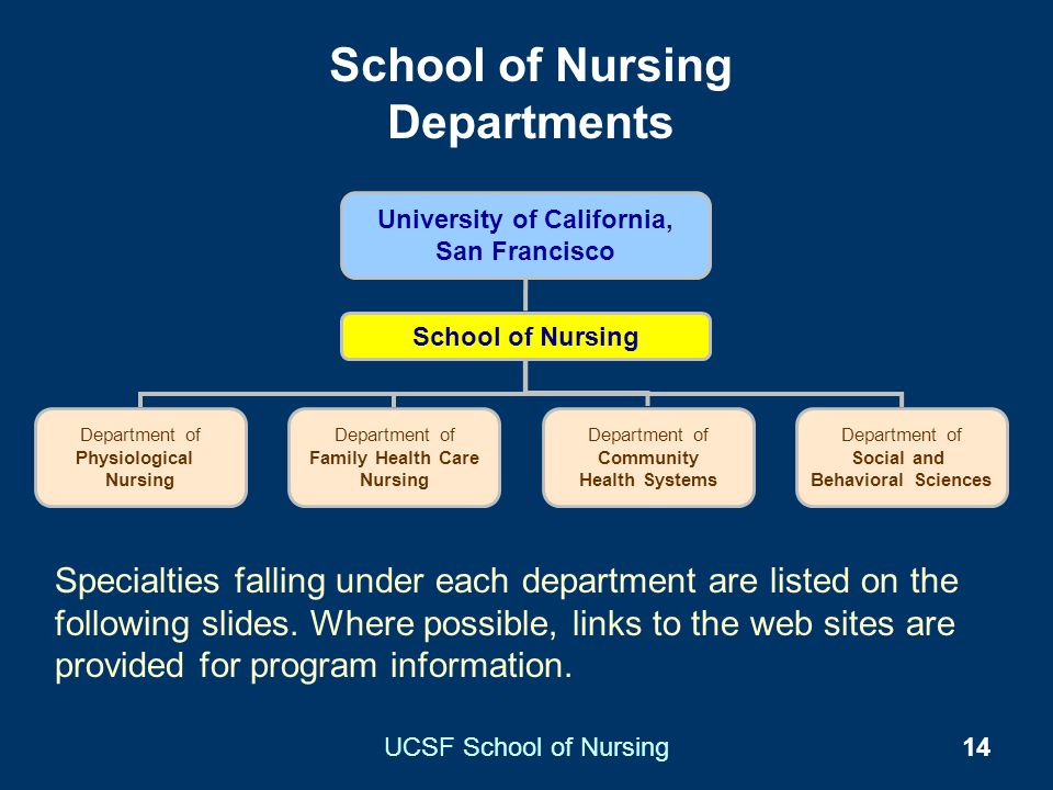School of Nursing Departments