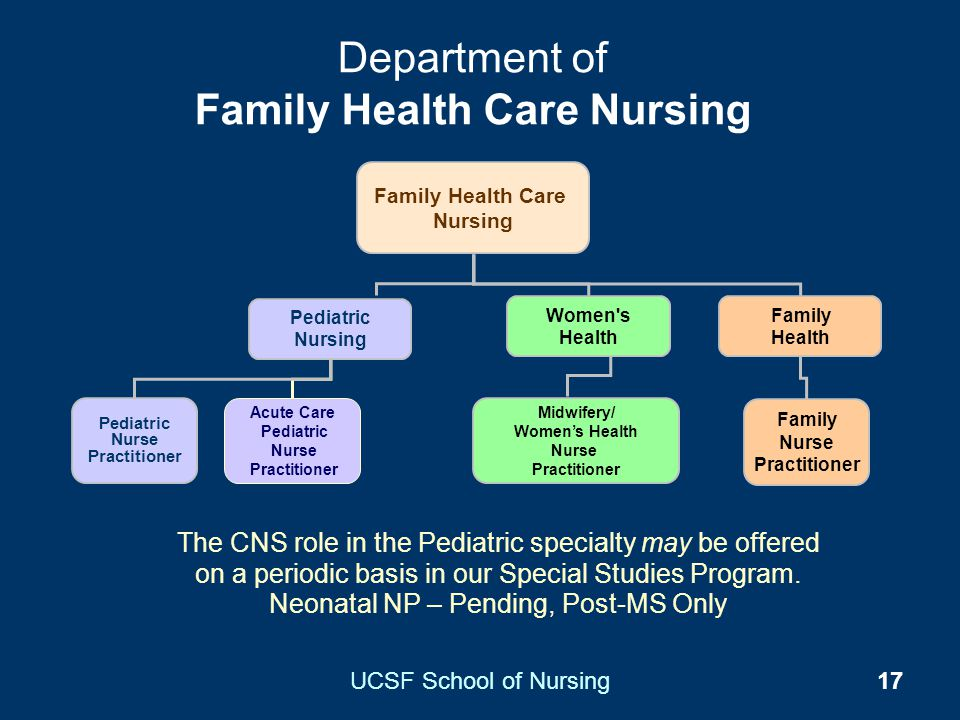 Department of Family Health Care Nursing