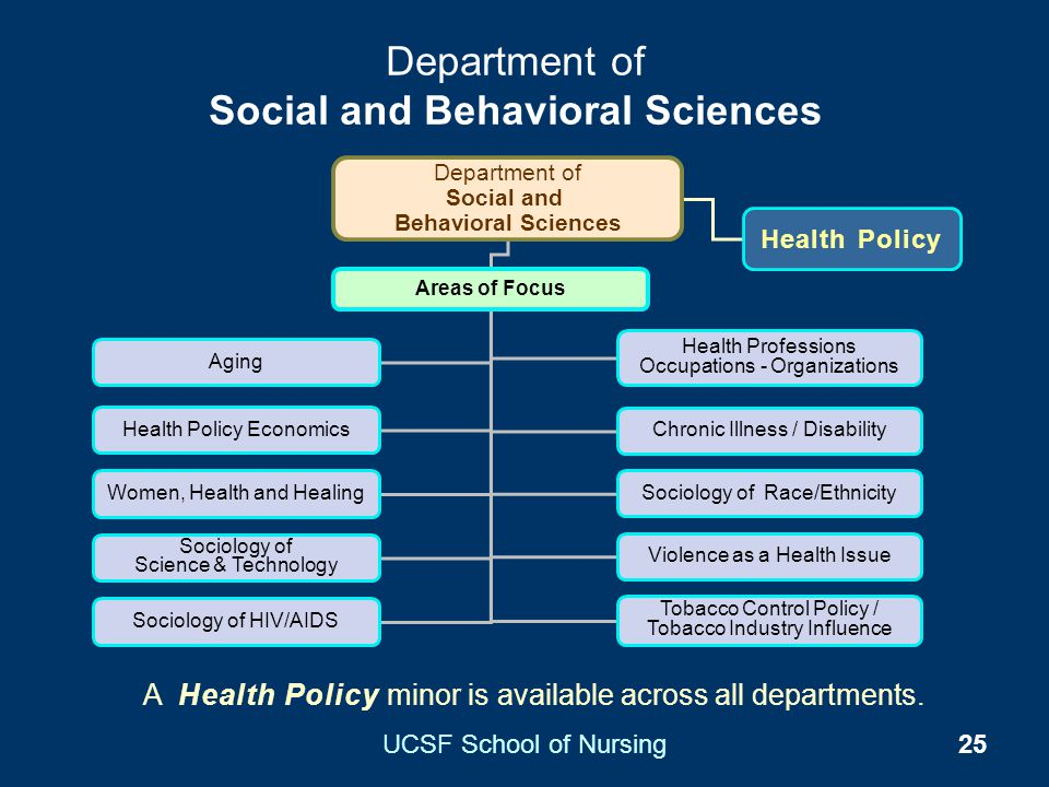 Department of Social and Behavioral Sciences