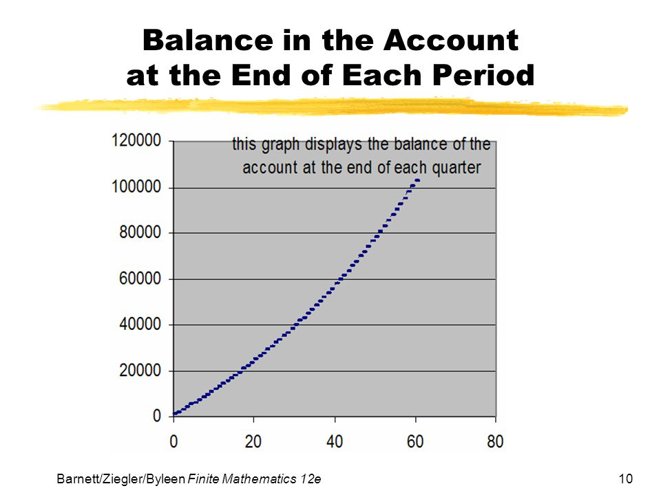 Balance in the Account at the End of Each Period