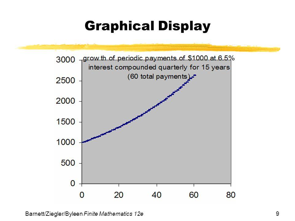 Graphical Display Barnett/Ziegler/Byleen Finite Mathematics 12e
