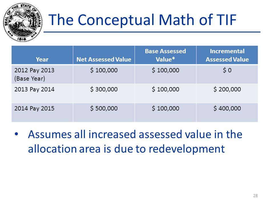 The Conceptual Math of TIF