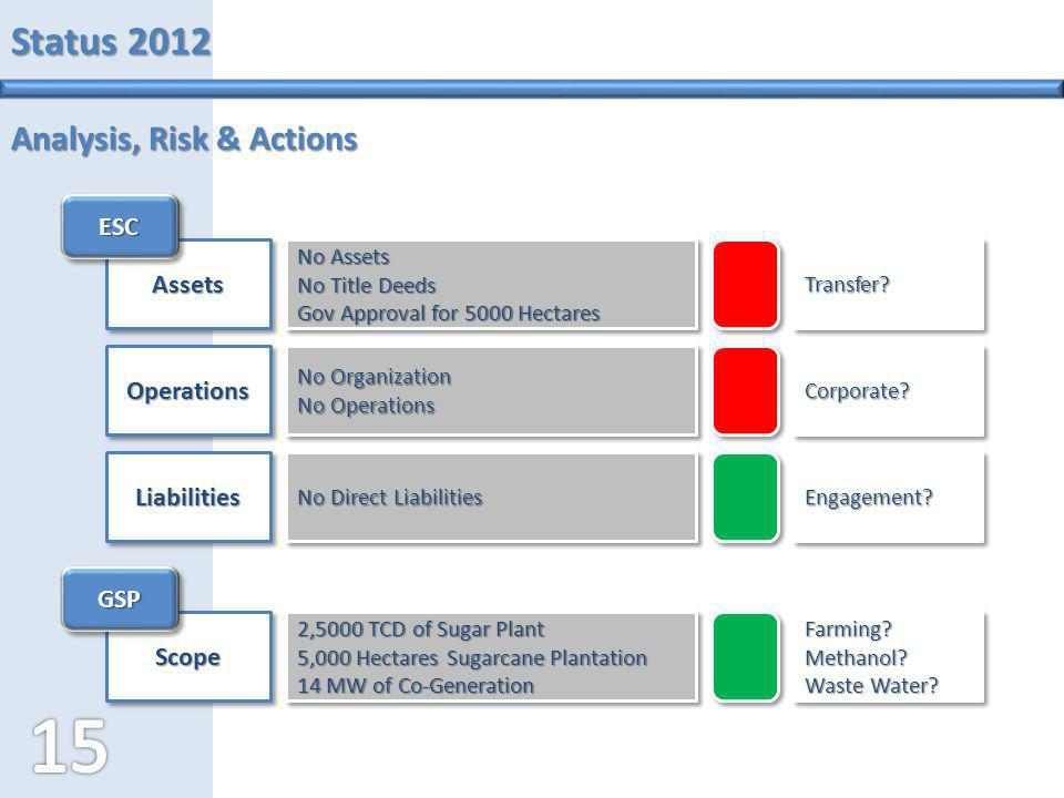 Status 2012 Analysis, Risk & Actions ESC Assets Operations Liabilities