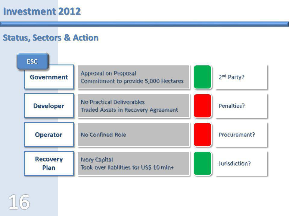 Investment 2012 Status, Sectors & Action ESC Government Developer
