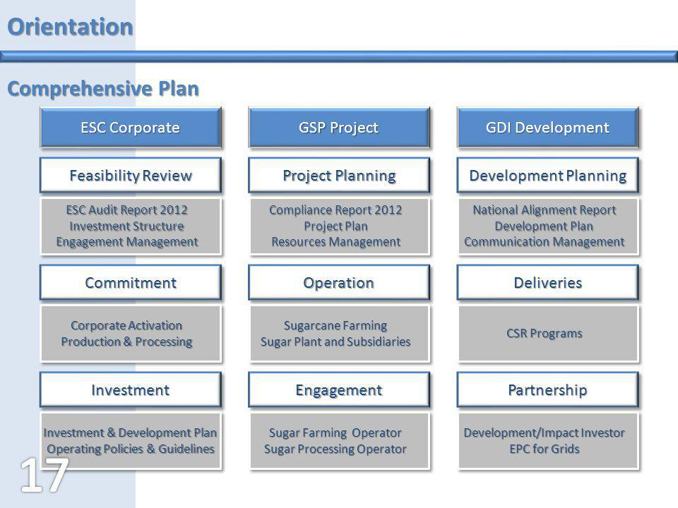 Orientation Comprehensive Plan ESC Corporate GSP Project