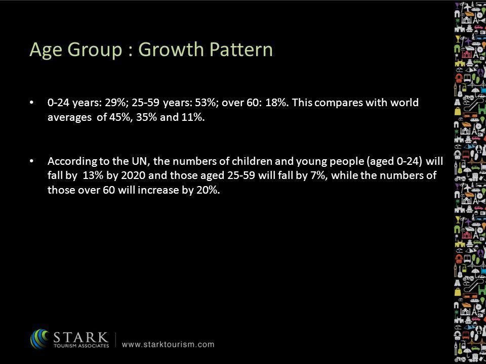 Age Group : Growth Pattern