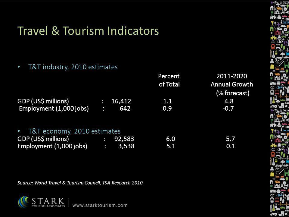 Travel & Tourism Indicators