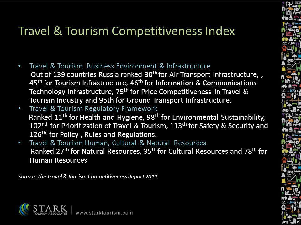 Travel & Tourism Competitiveness Index