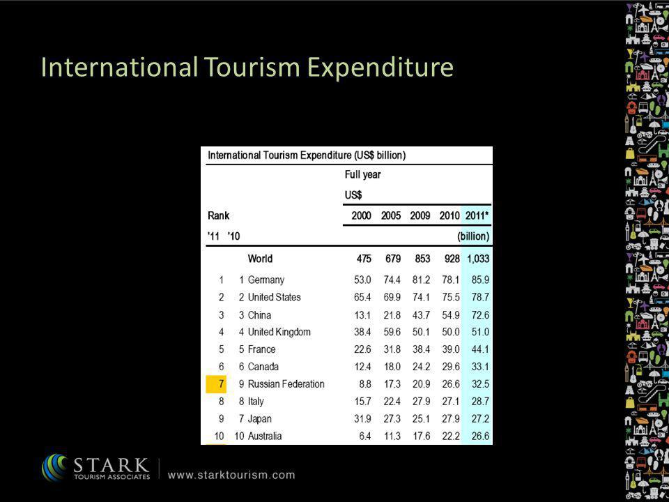 International Tourism Expenditure