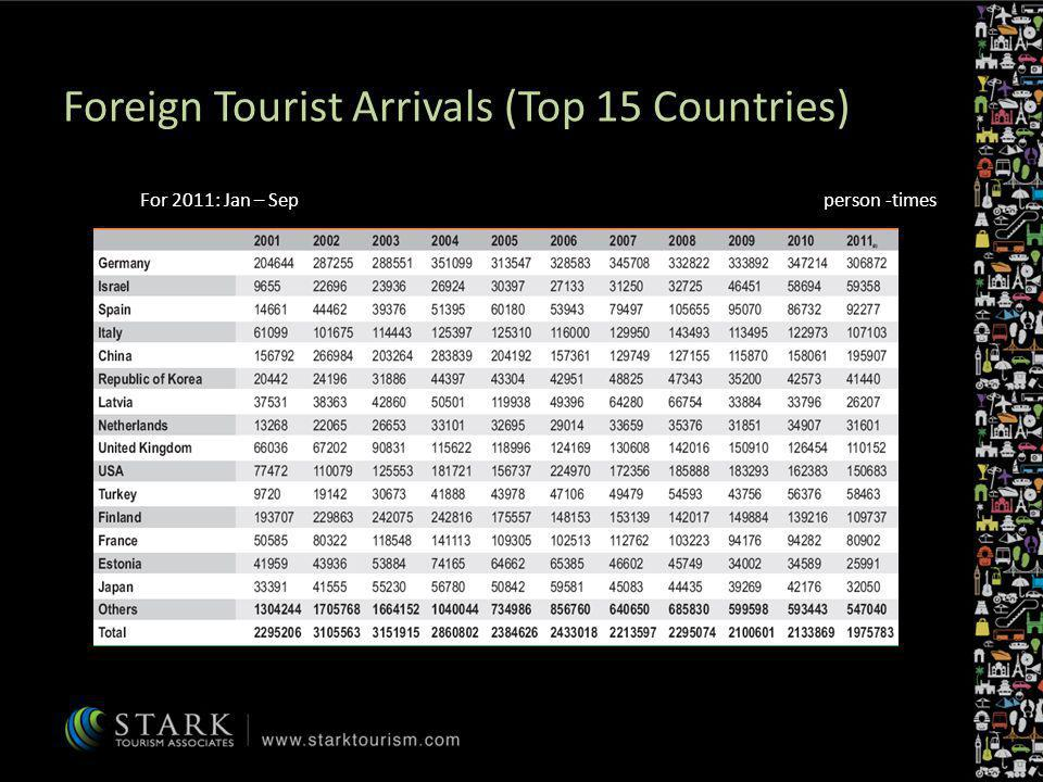 Foreign Tourist Arrivals (Top 15 Countries) Russia
