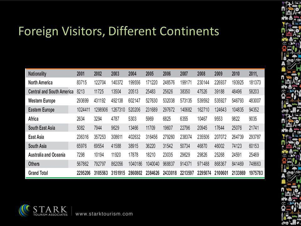 Foreign Visitors, Different Continents