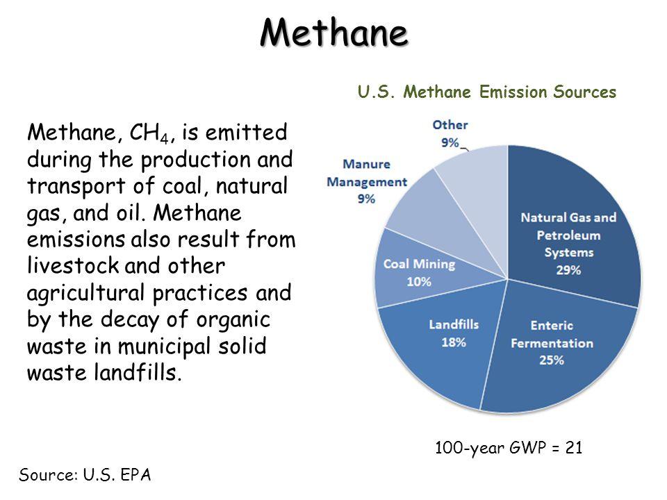 U.S. Methane Emission Sources