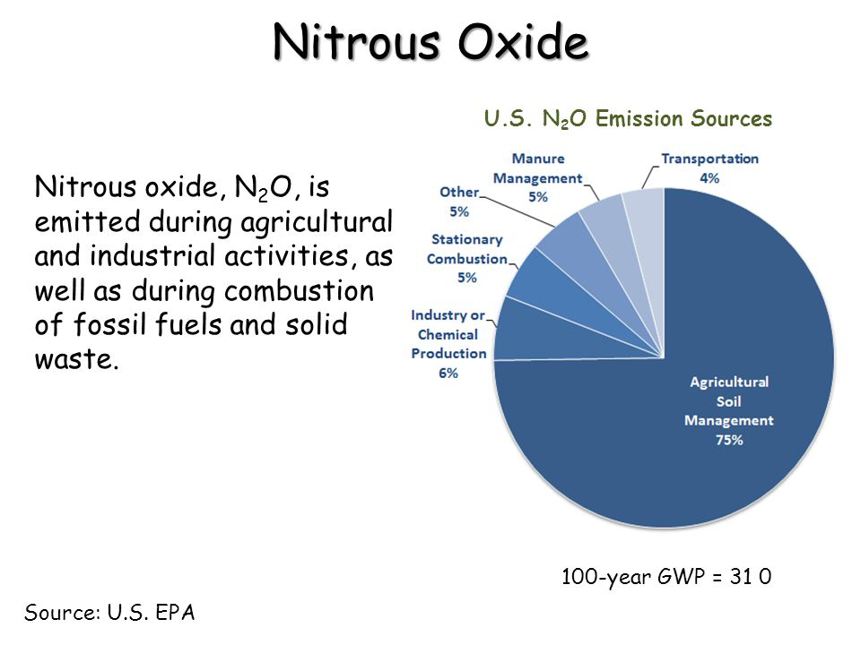 Nitrous Oxide U.S. N2O Emission Sources.