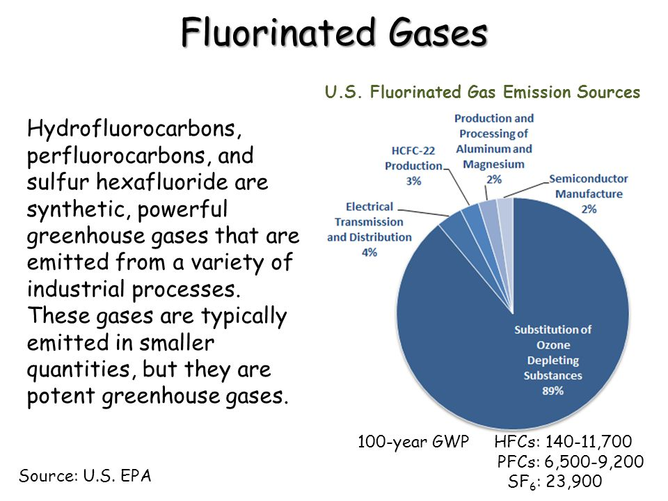 Fluorinated Gases U.S. Fluorinated Gas Emission Sources.