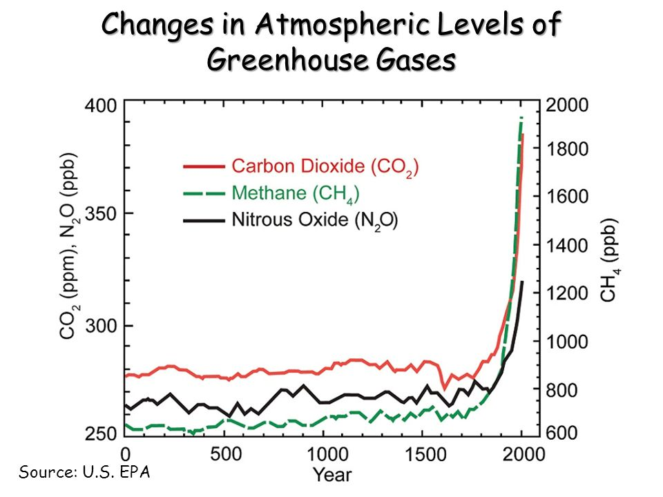 Changes in Atmospheric Levels of Greenhouse Gases