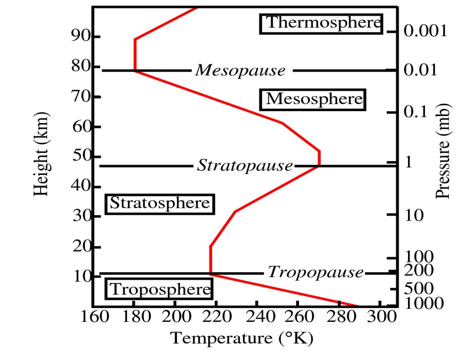 Temperature and Pressure in the atmosphere