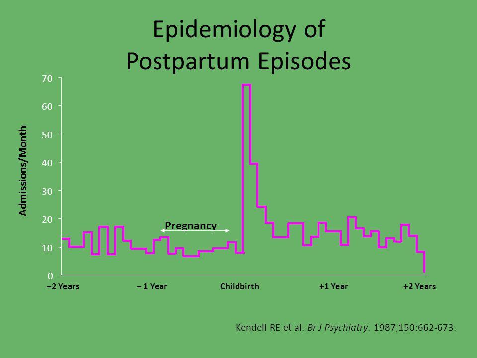 Epidemiology of Postpartum Episodes