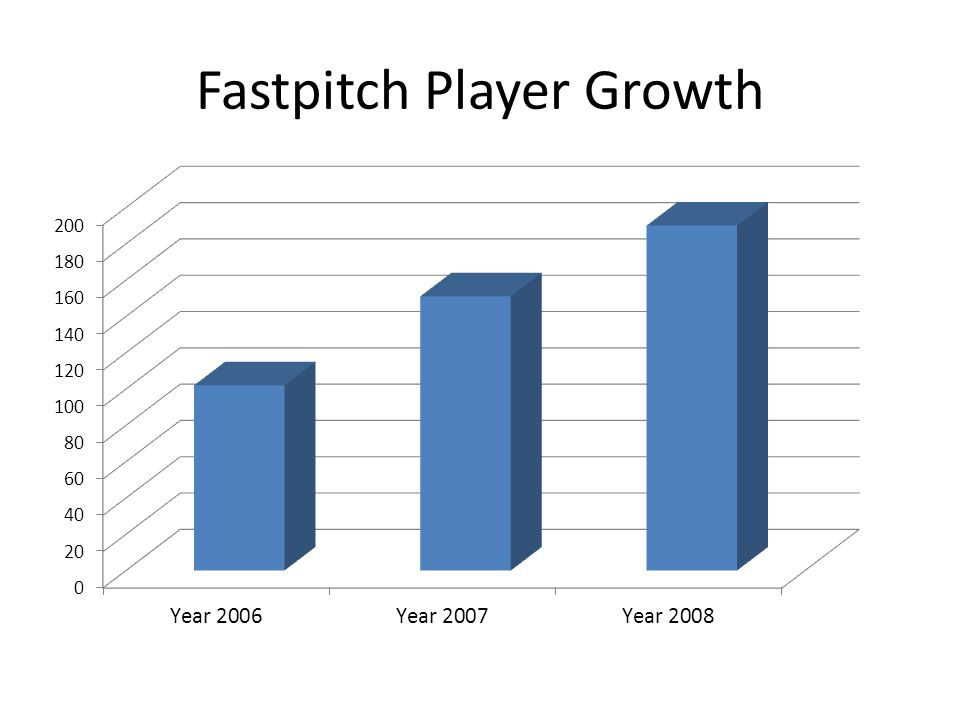 Fastpitch Player Growth