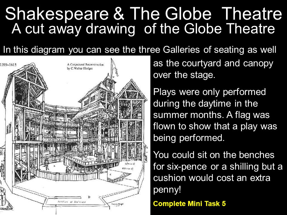 A cut away drawing of the Globe Theatre