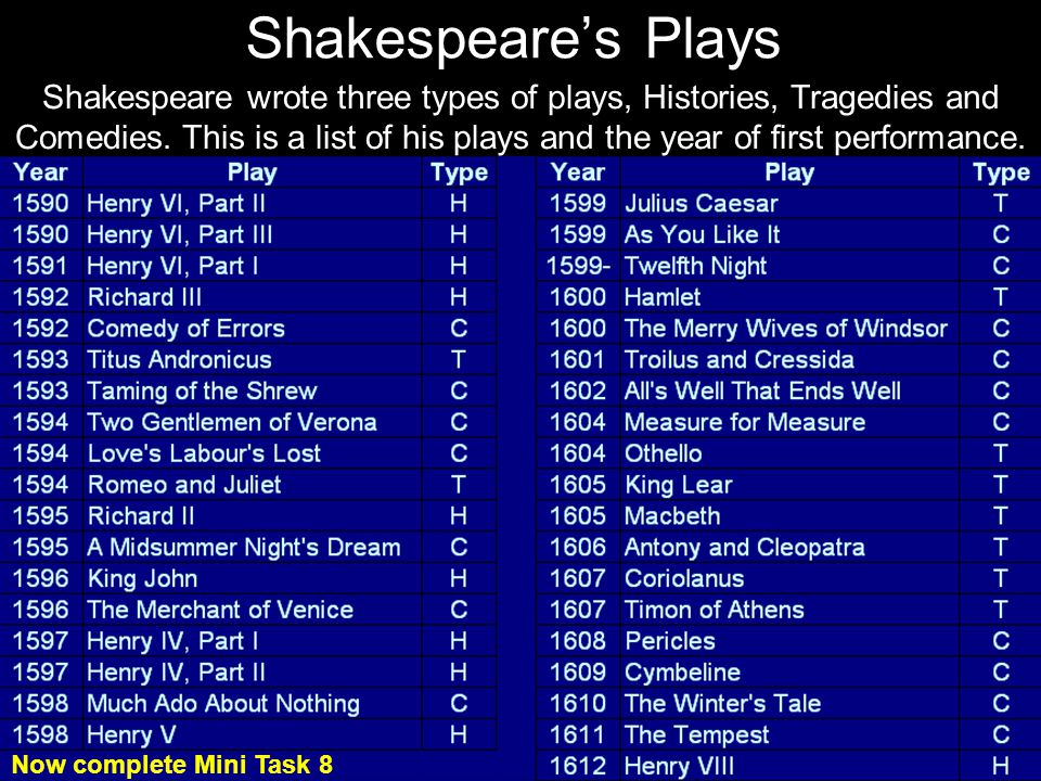 First Performed Play. Type. 1590-91. Henry VI, Part II. H. Henry VI, Part III. 1591-92. Henry VI, Part I.