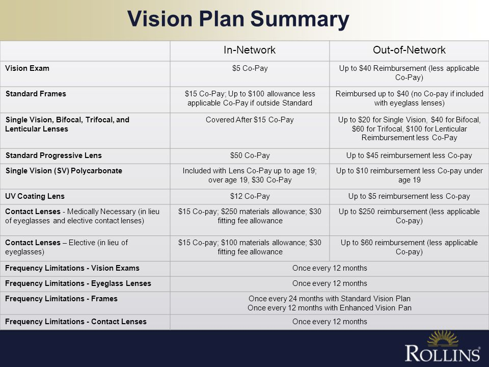 Vision Plan Summary In-Network Out-of-Network Vision Exam $5 Co-Pay