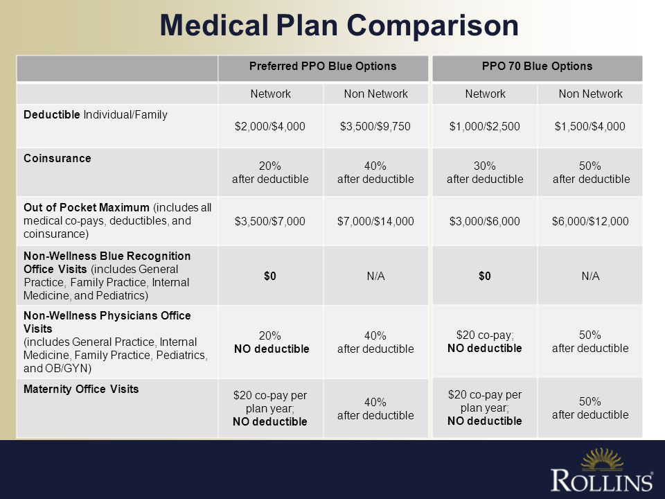 Medical Plan Comparison