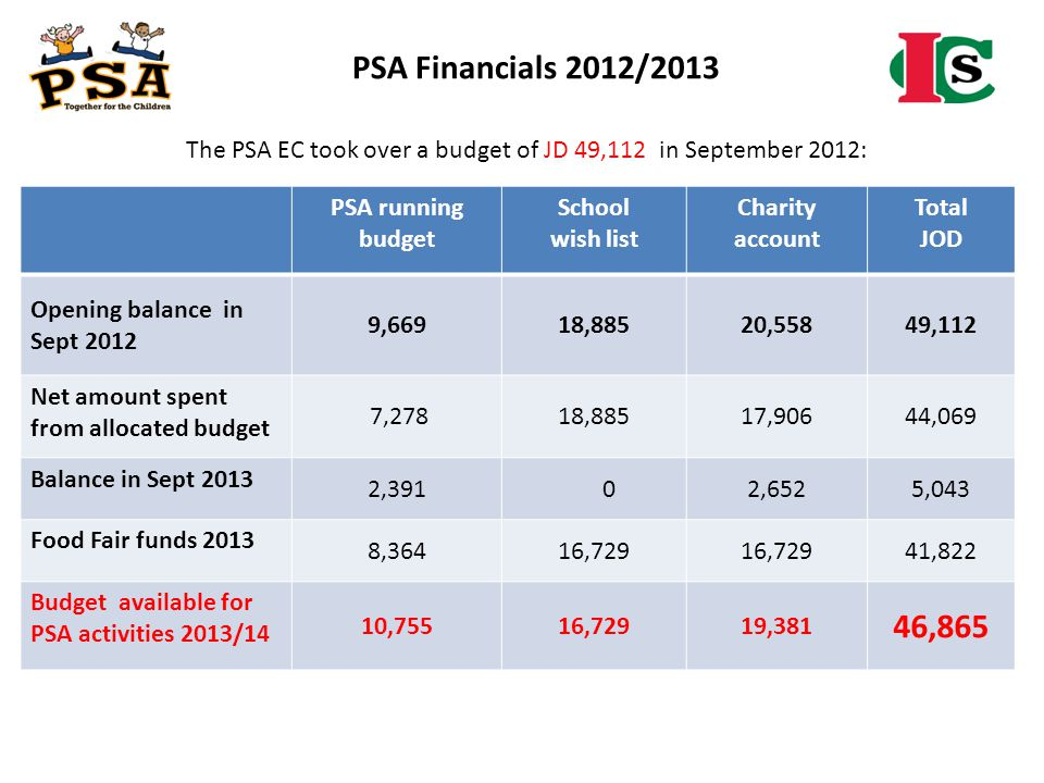 The PSA EC took over a budget of JD 49,112 in September 2012: