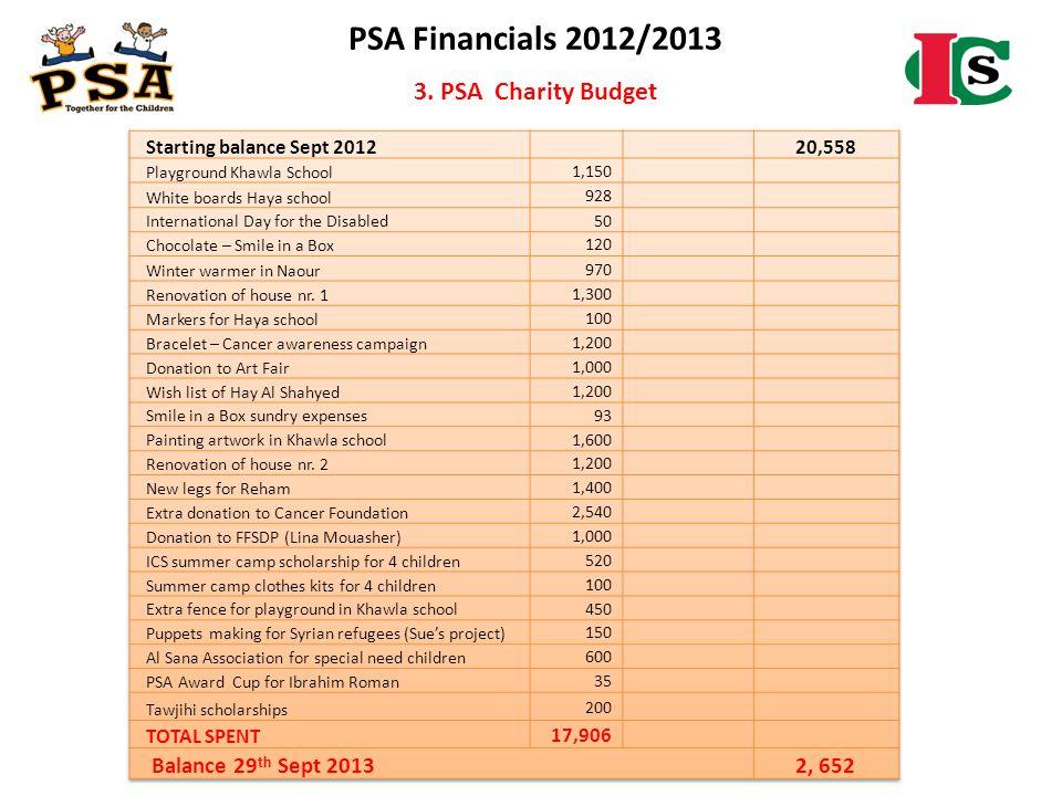 PSA Financials 2012/2013 3. PSA Charity Budget Balance 29th Sept 2013