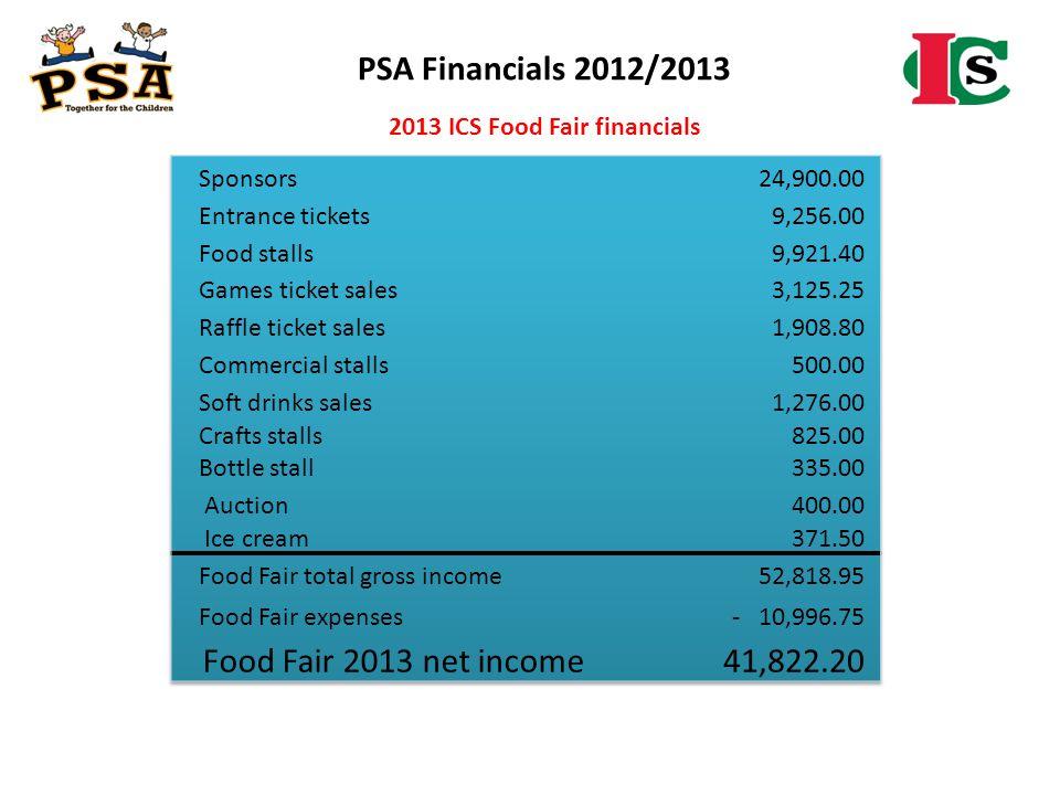 2013 ICS Food Fair financials