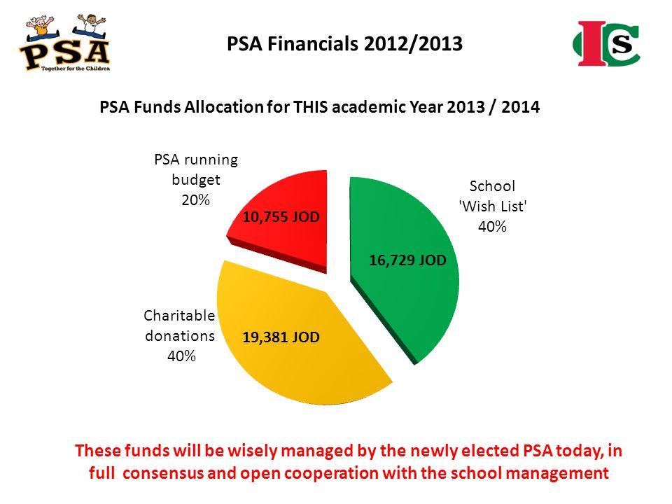 PSA Financials 2012/2013