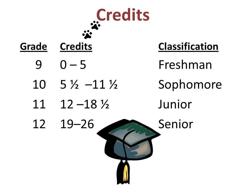 Credits 10 5 ½ –11 ½ Sophomore 11 12 –18 ½ Junior 12 19–26 Senior