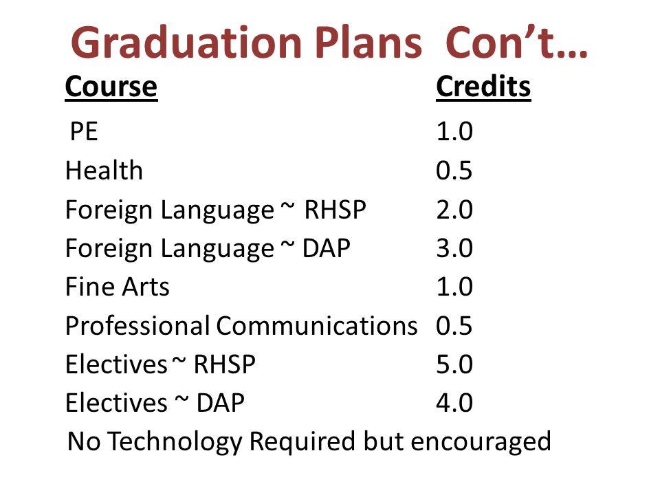 Graduation Plans Con't…