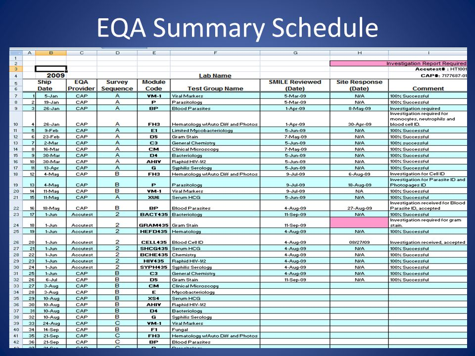 EQA Summary Schedule On this first page of the spreadsheet is the year's schedule for EQA shipments.