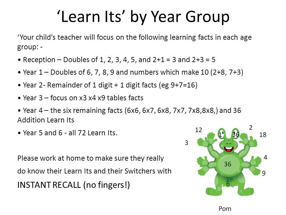 'Learn Its' by Year Group