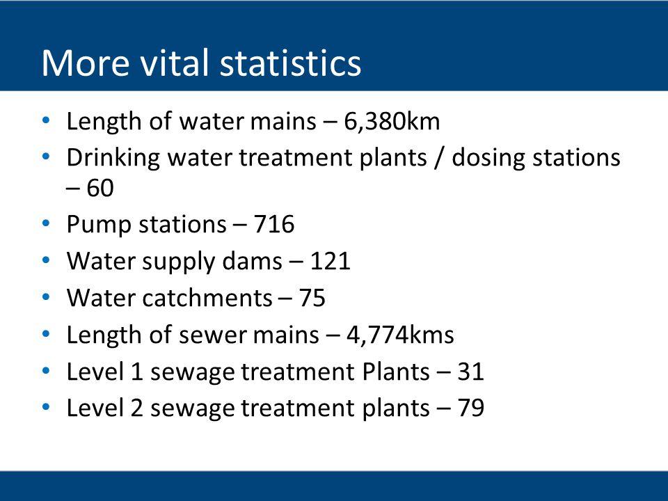 More vital statistics Length of water mains – 6,380km
