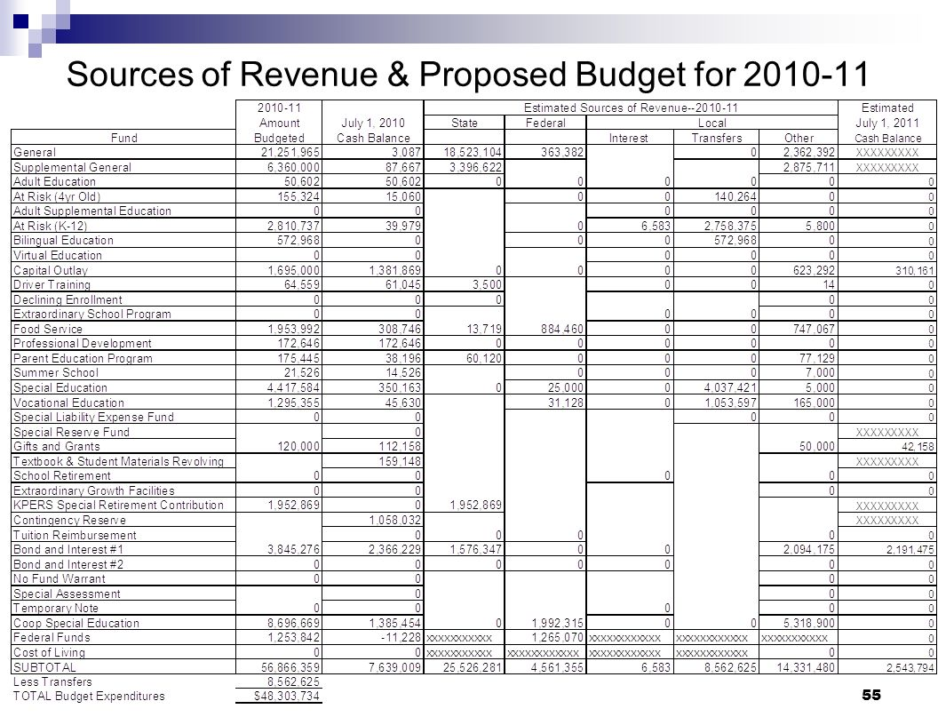 Sources of Revenue & Proposed Budget for 2010-11