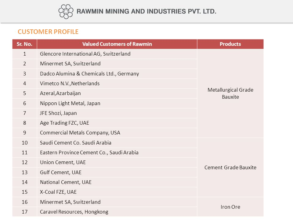 Valued Customers of Rawmin