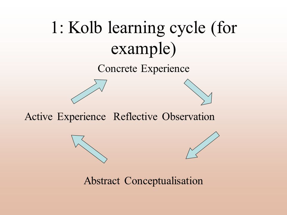 1: Kolb learning cycle (for example)